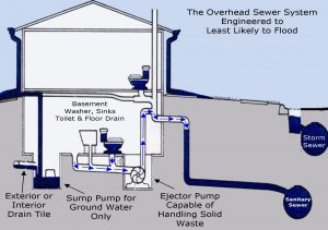 Modified Over Head Sewer